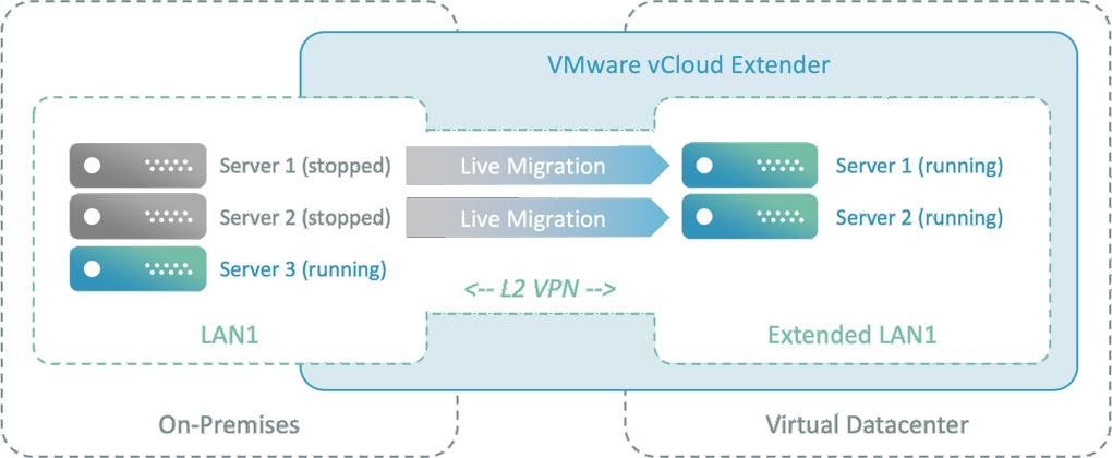 Live Migration ins Virtual Datacenter mit vCloud Extender