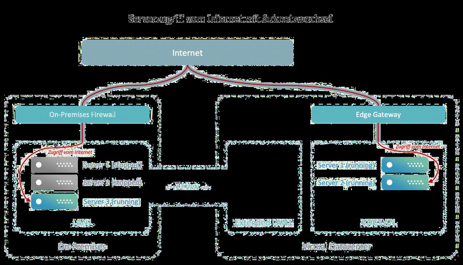 vCloud Extender: Serverzugriff vom Internet mit Subnetzwechsel
