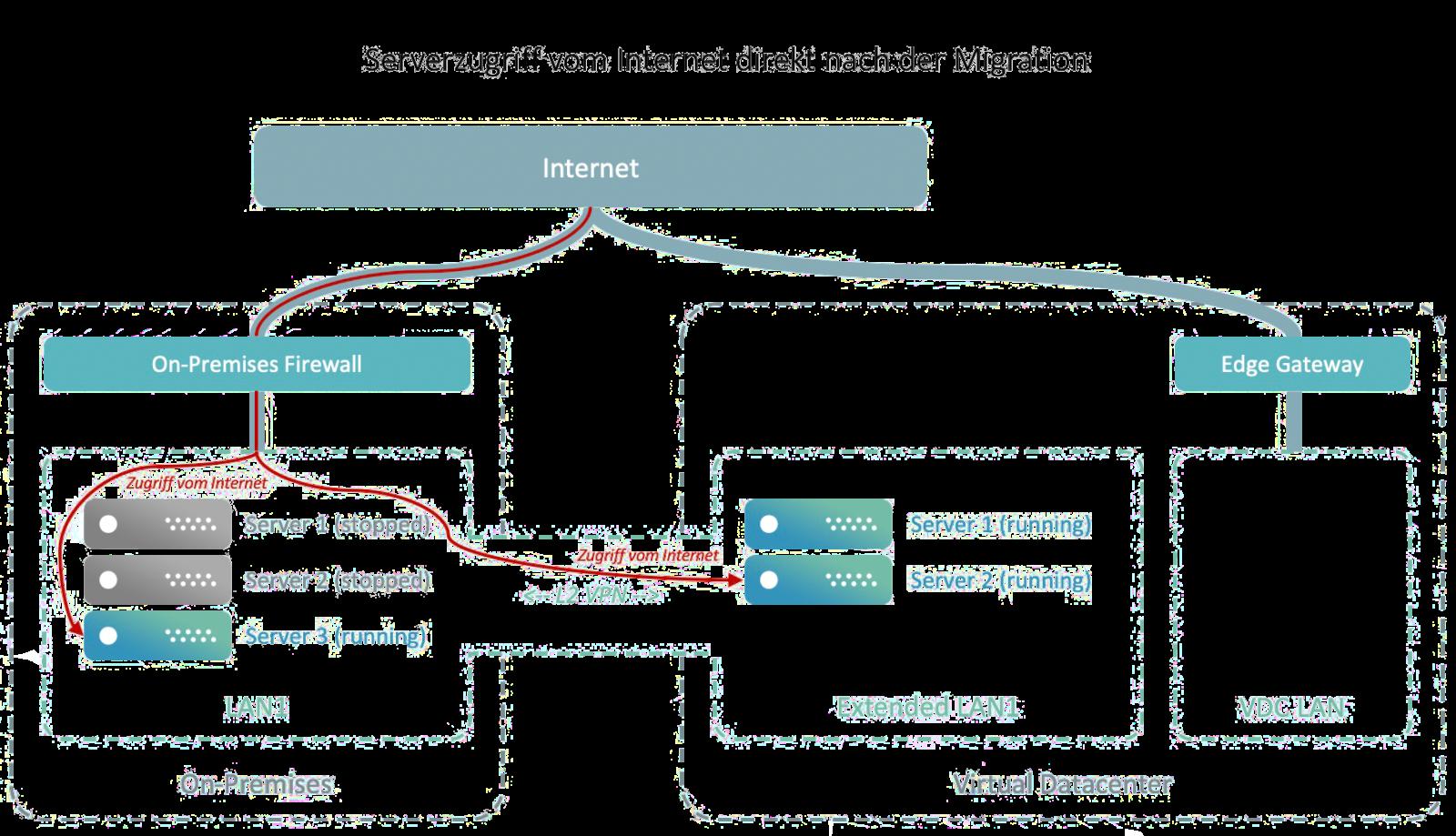 vCloud Extender: Serverzugriff vom Internet direkt nach der Migration