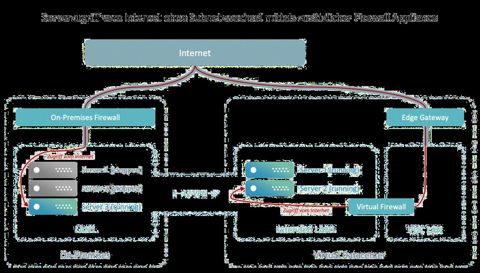 vCloud Extender: Serverzugriff vom Internet ohne Subnetzwechsel mittels zusätzlicher Firewall Appliance