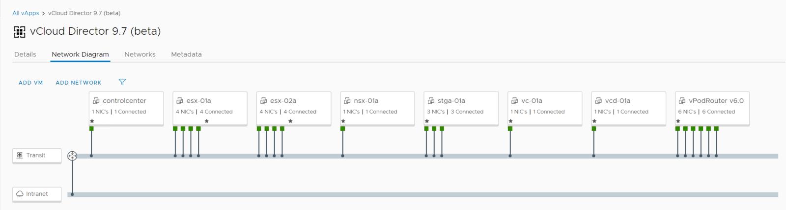 vApp Network Diagram mit allen beteiligten VMs, NICs und Netzwerken