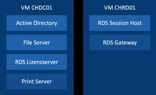 Die Struktur des Remote Desktop Services (RDS) Template in Virtual Datacenter